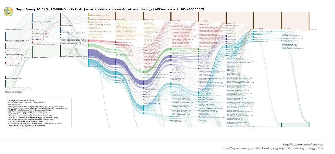 Sankey-Diagramm des Stromverbrauchs in den USA 2018