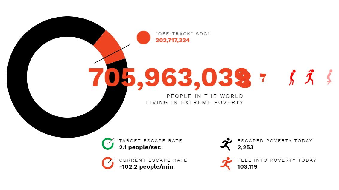 World Poverty Clock