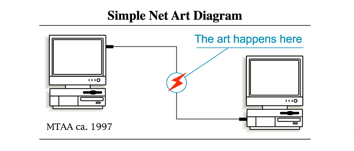SimpleNetArtDiagram