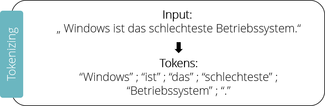 03_tokenizing_deutsch